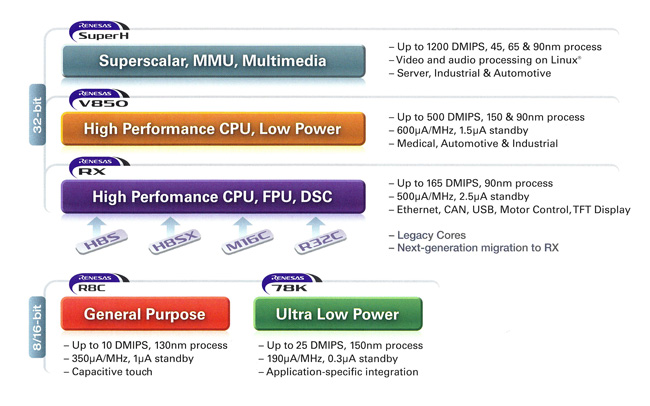Processor Chart: Superscalar, MMU, Multimedia, High Performance CPU, Low Power